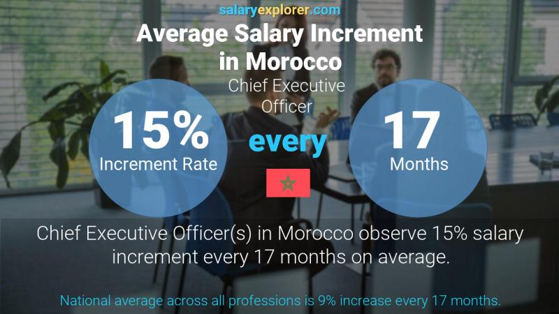 Annual Salary Increment Rate Morocco Chief Executive Officer
