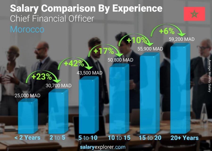 Salary comparison by years of experience monthly Morocco Chief Financial Officer