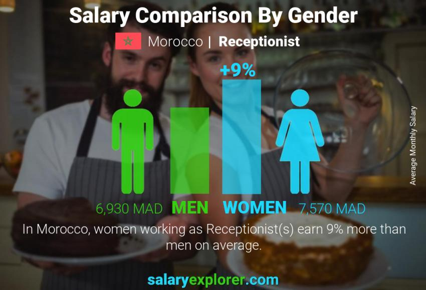 Salary comparison by gender monthly Morocco Receptionist