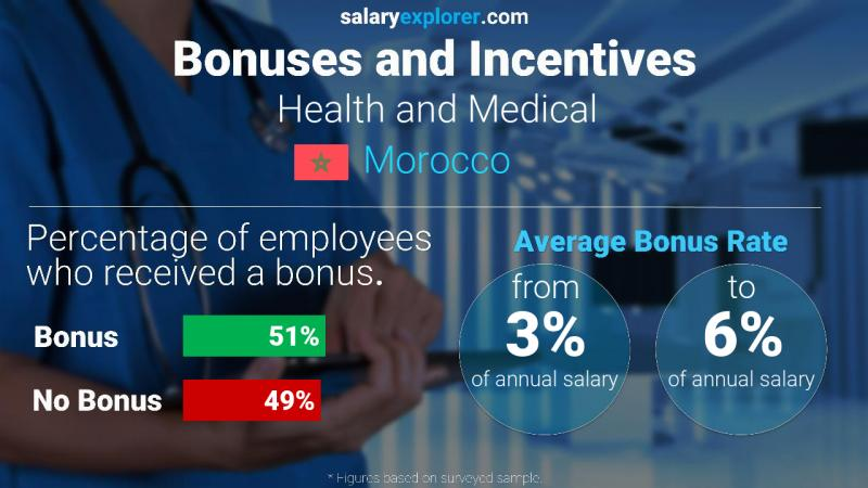 Annual Salary Bonus Rate Morocco Health and Medical