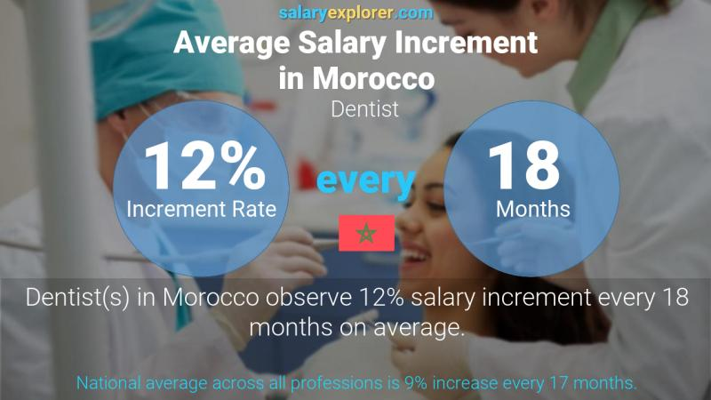 Annual Salary Increment Rate Morocco Dentist
