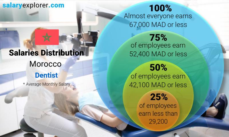 Median and salary distribution monthly Morocco Dentist