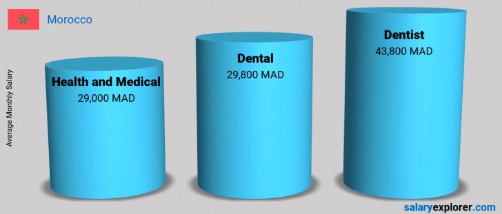 Salary Comparison Between Dentist and Health and Medical monthly Morocco