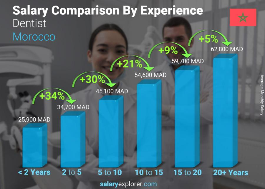Salary comparison by years of experience monthly Morocco Dentist