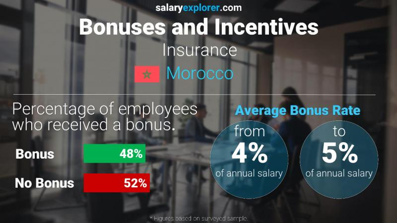 Annual Salary Bonus Rate Morocco Insurance
