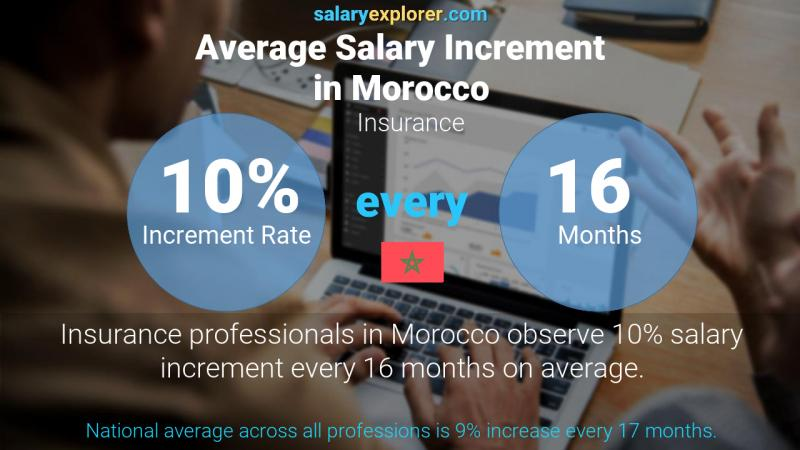 Annual Salary Increment Rate Morocco Insurance