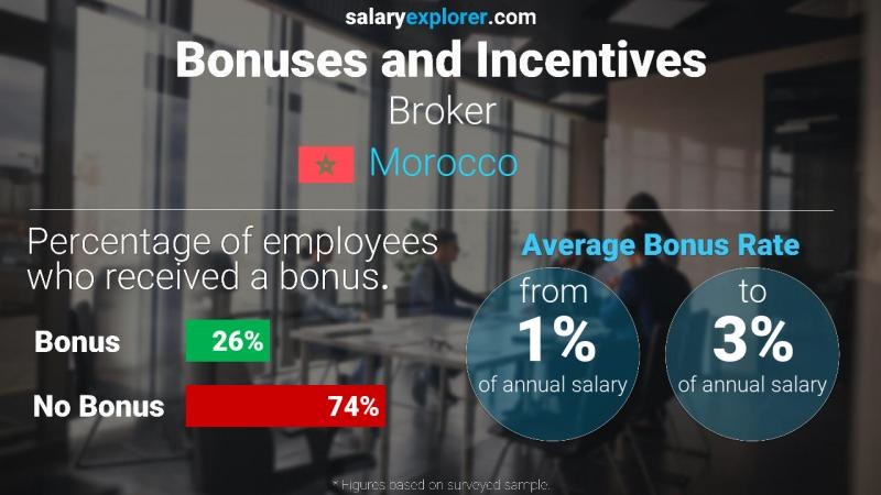 Annual Salary Bonus Rate Morocco Broker