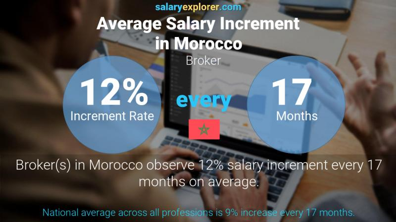 Annual Salary Increment Rate Morocco Broker
