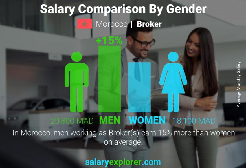 Salary comparison by gender monthly Morocco Broker