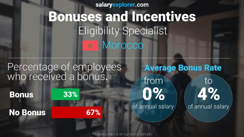 Annual Salary Bonus Rate Morocco Eligibility Specialist