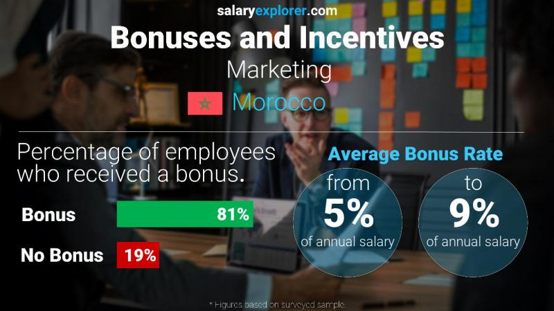 Annual Salary Bonus Rate Morocco Marketing