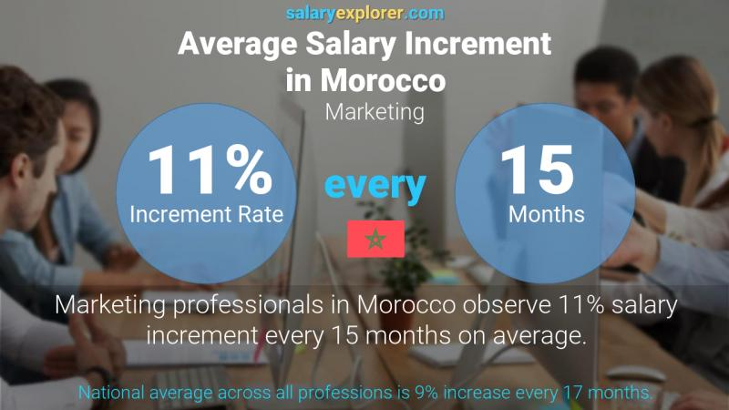 Annual Salary Increment Rate Morocco Marketing