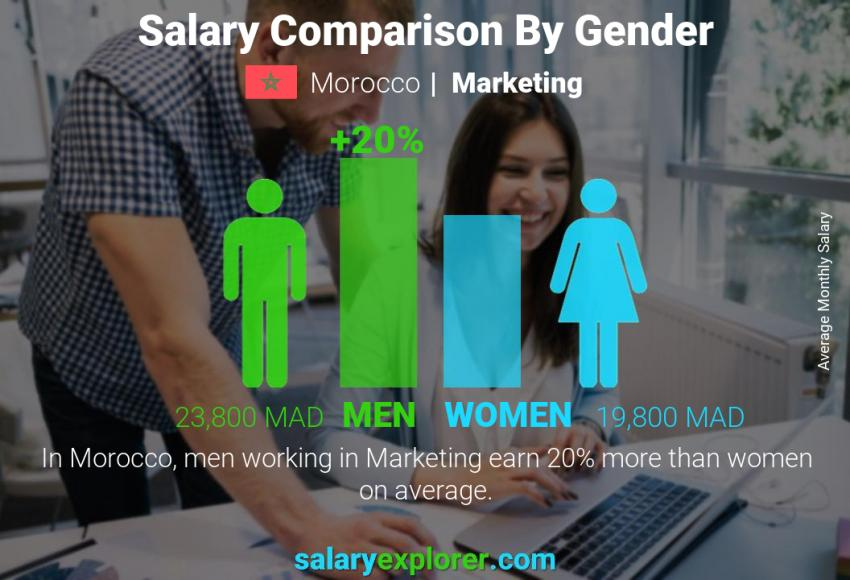 Salary comparison by gender monthly Morocco Marketing