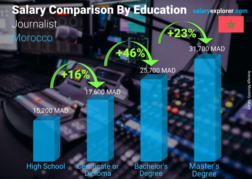 Salary comparison by education level monthly Morocco Journalist