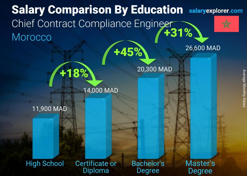 Salary comparison by education level monthly Morocco Chief Contract Compliance Engineer