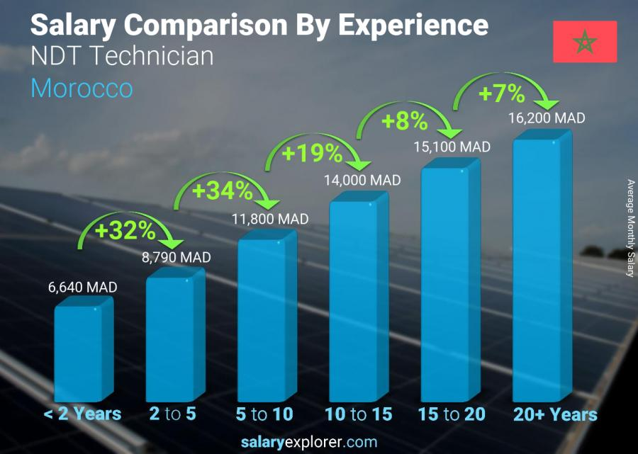 Salary comparison by years of experience monthly Morocco NDT Technician