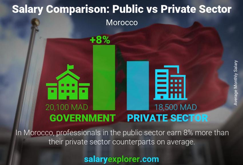 Public vs private sector salaries monthly Morocco
