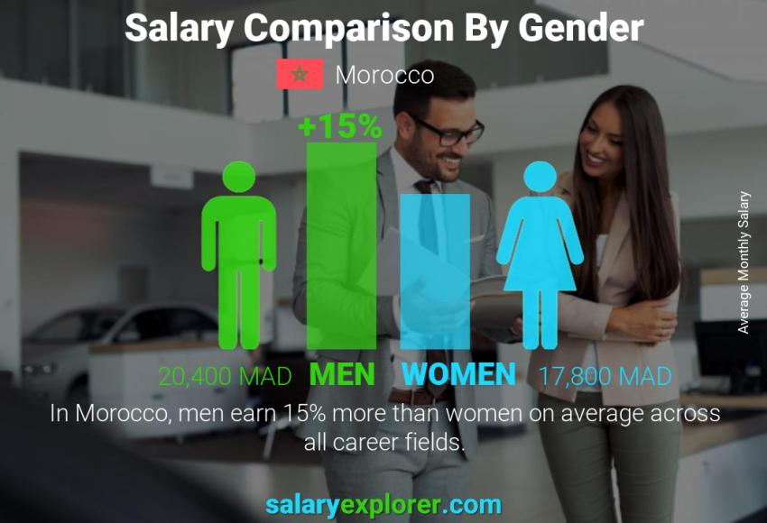Salary comparison by gender monthly Morocco