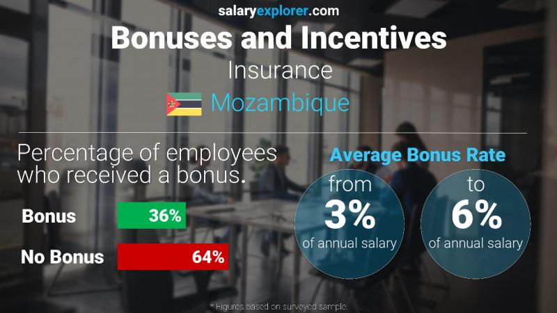 Annual Salary Bonus Rate Mozambique Insurance