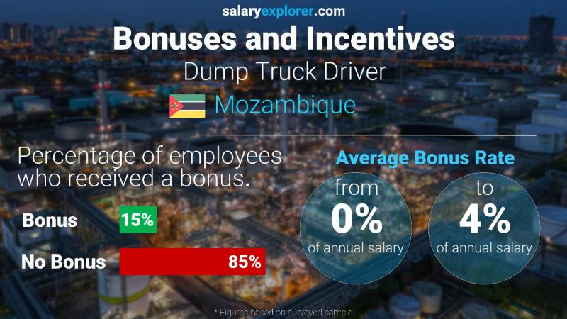 Annual Salary Bonus Rate Mozambique Dump Truck Driver