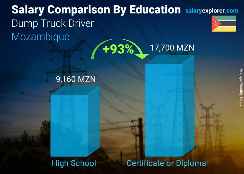 Salary comparison by education level monthly Mozambique Dump Truck Driver