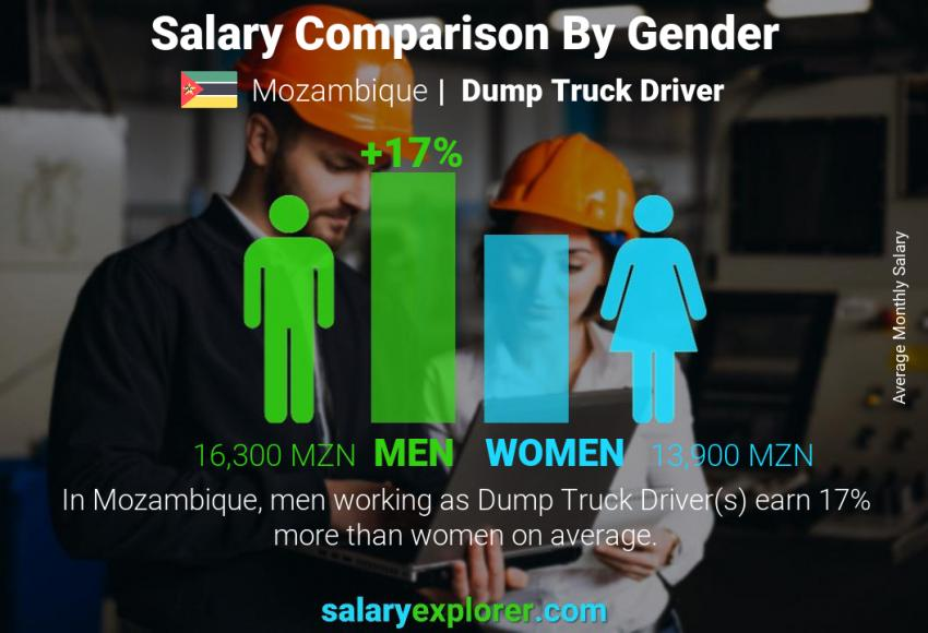 Salary comparison by gender monthly Mozambique Dump Truck Driver