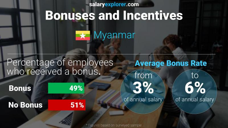 Annual Salary Bonus Rate Myanmar