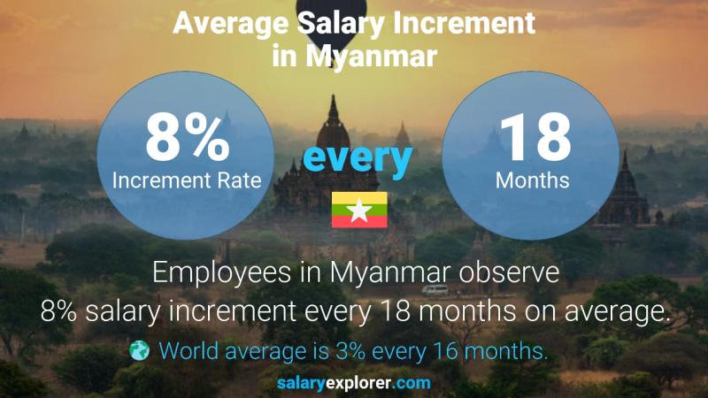 Annual Salary Increment Rate Myanmar