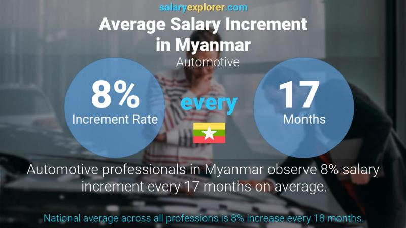 Annual Salary Increment Rate Myanmar Automotive