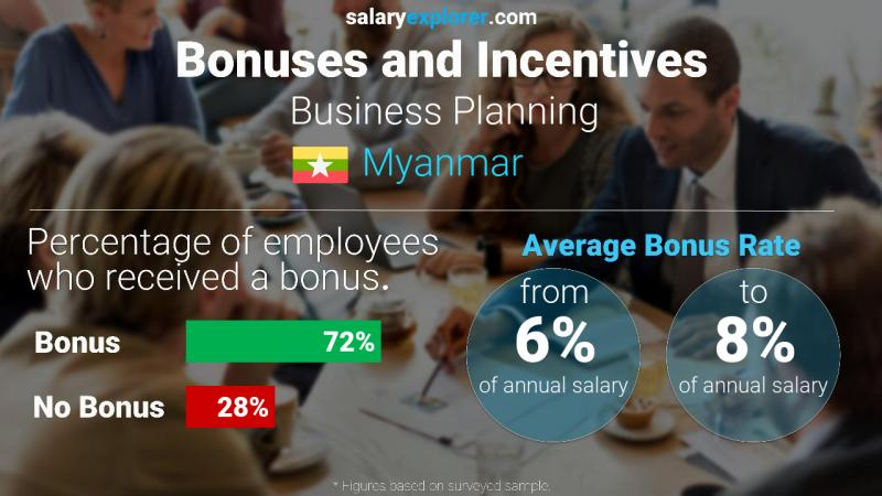 Annual Salary Bonus Rate Myanmar Business Planning