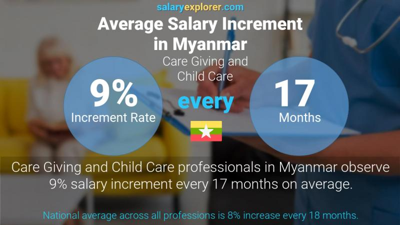 Annual Salary Increment Rate Myanmar Care Giving and Child Care