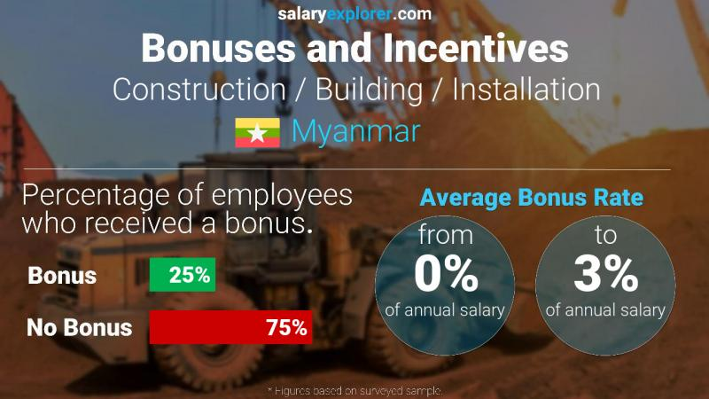 Annual Salary Bonus Rate Myanmar Construction / Building / Installation