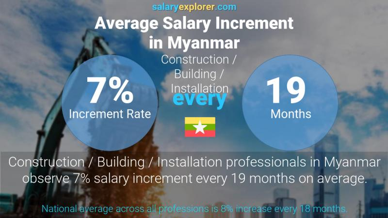 Annual Salary Increment Rate Myanmar Construction / Building / Installation