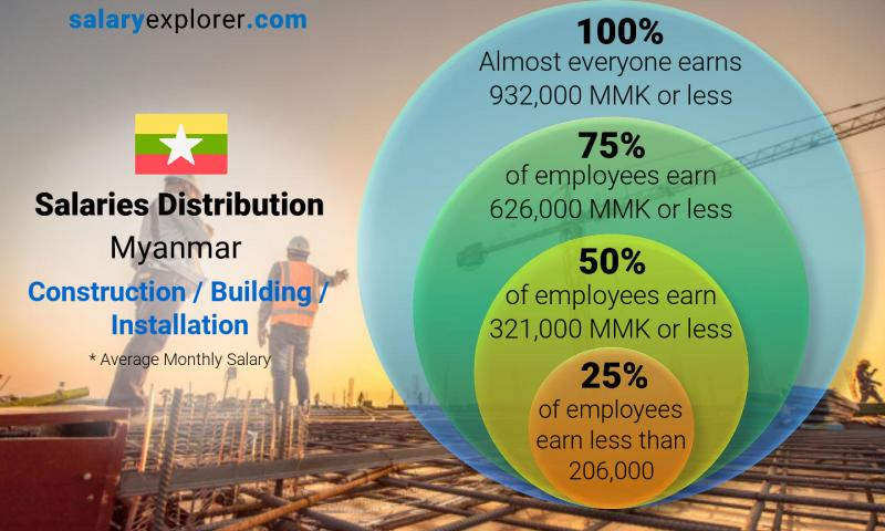 Median and salary distribution monthly Myanmar Construction / Building / Installation