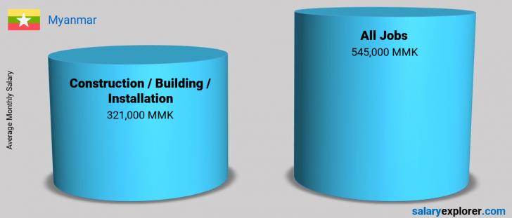 Salary Comparison Between Construction / Building / Installation and Construction / Building / Installation monthly Myanmar