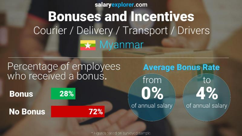 Annual Salary Bonus Rate Myanmar Courier / Delivery / Transport / Drivers