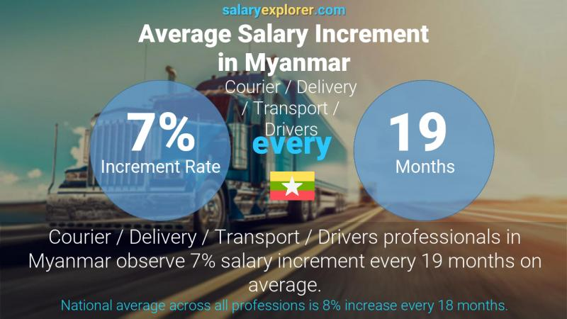 Annual Salary Increment Rate Myanmar Courier / Delivery / Transport / Drivers