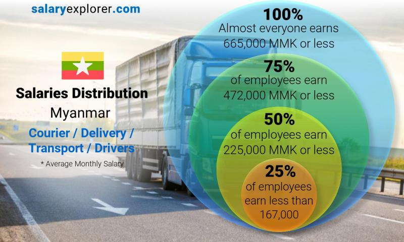 Median and salary distribution monthly Myanmar Courier / Delivery / Transport / Drivers