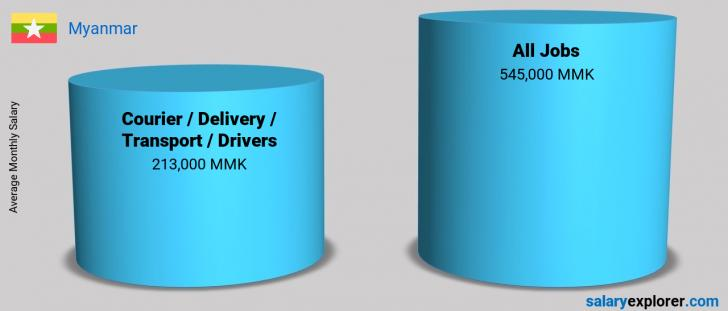 Salary Comparison Between Courier / Delivery / Transport / Drivers and Courier / Delivery / Transport / Drivers monthly Myanmar