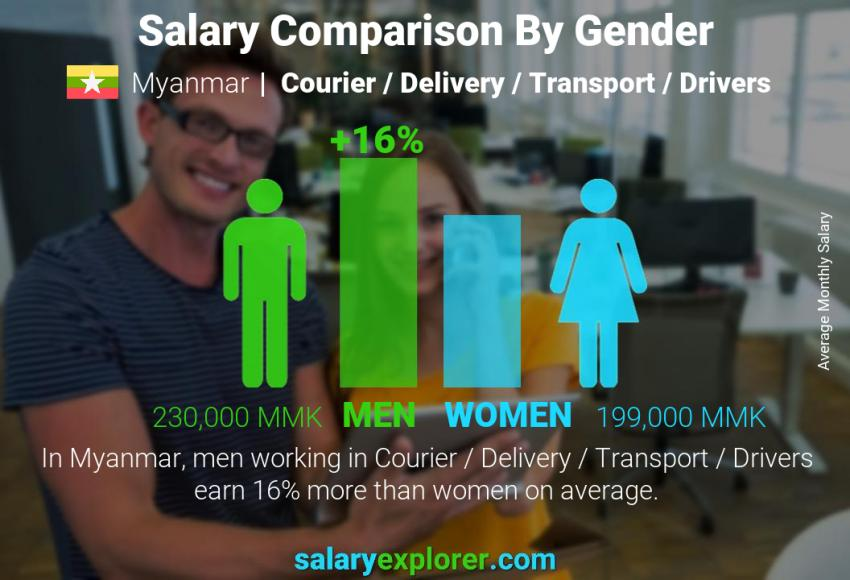 Salary comparison by gender monthly Myanmar Courier / Delivery / Transport / Drivers