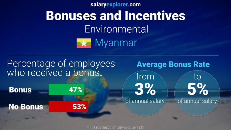 Annual Salary Bonus Rate Myanmar Environmental
