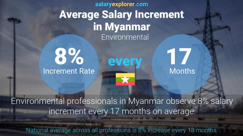 Annual Salary Increment Rate Myanmar Environmental