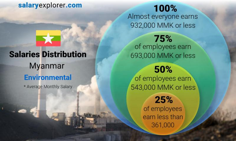 Median and salary distribution monthly Myanmar Environmental