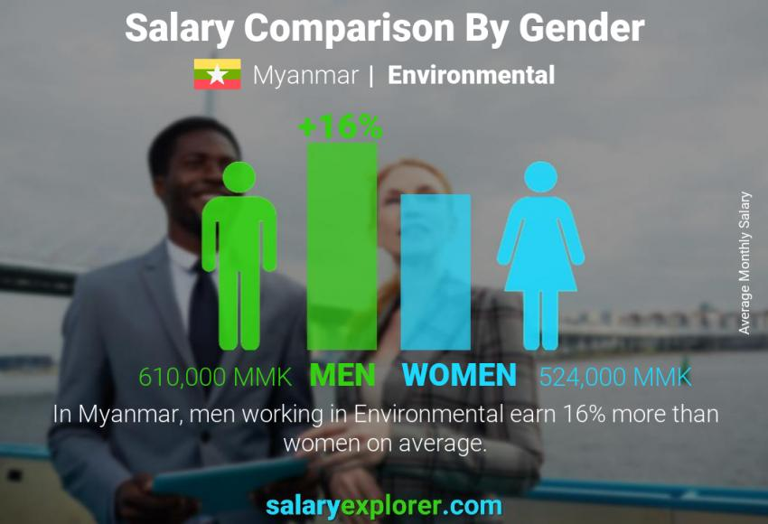 Salary comparison by gender monthly Myanmar Environmental