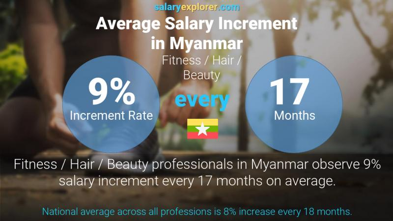 Annual Salary Increment Rate Myanmar Fitness / Hair / Beauty