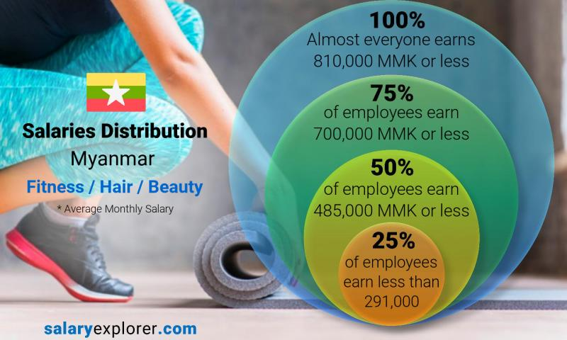 Median and salary distribution monthly Myanmar Fitness / Hair / Beauty