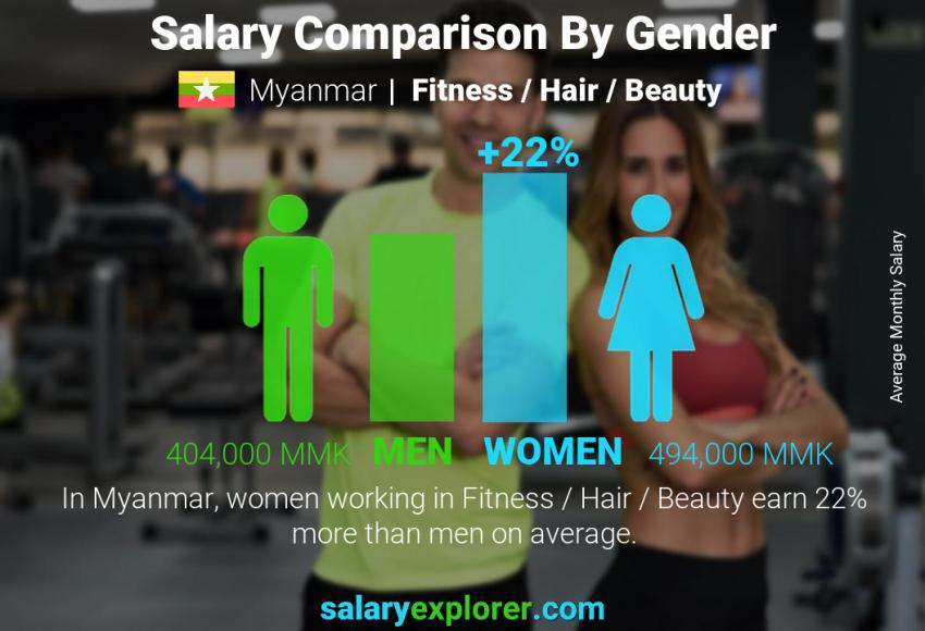 Salary comparison by gender monthly Myanmar Fitness / Hair / Beauty