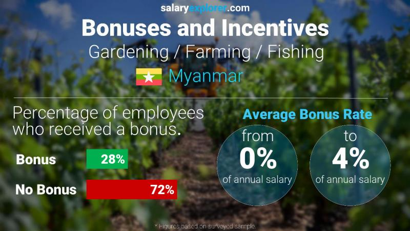 Annual Salary Bonus Rate Myanmar Gardening / Farming / Fishing