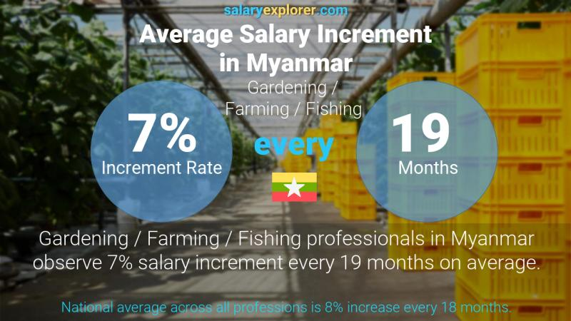 Annual Salary Increment Rate Myanmar Gardening / Farming / Fishing