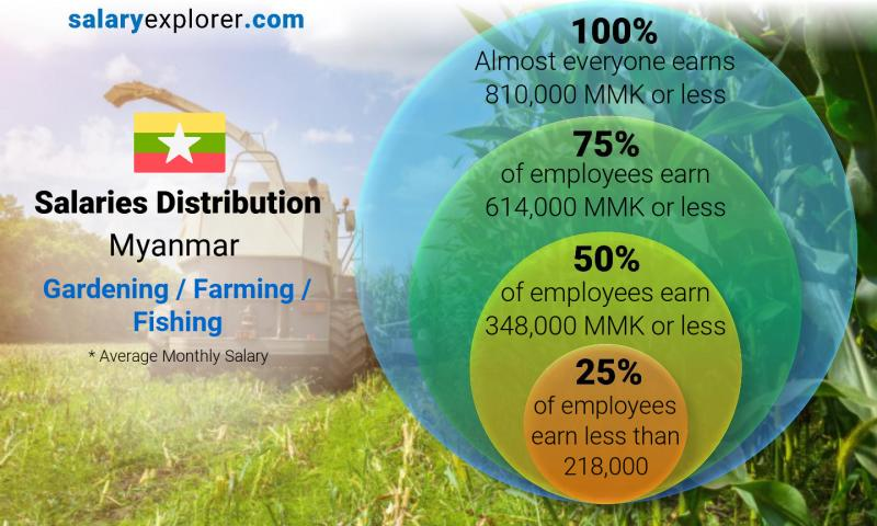 Median and salary distribution monthly Myanmar Gardening / Farming / Fishing